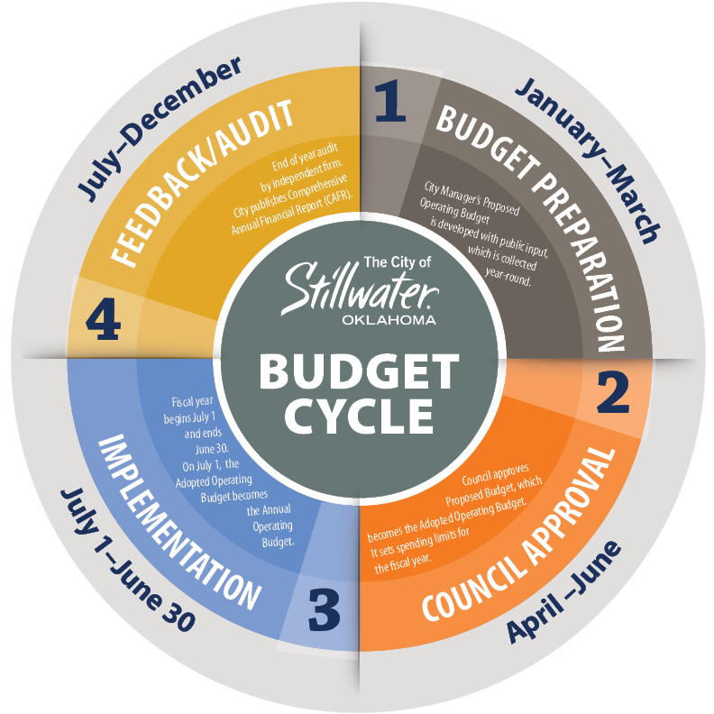 Budget cycle Image