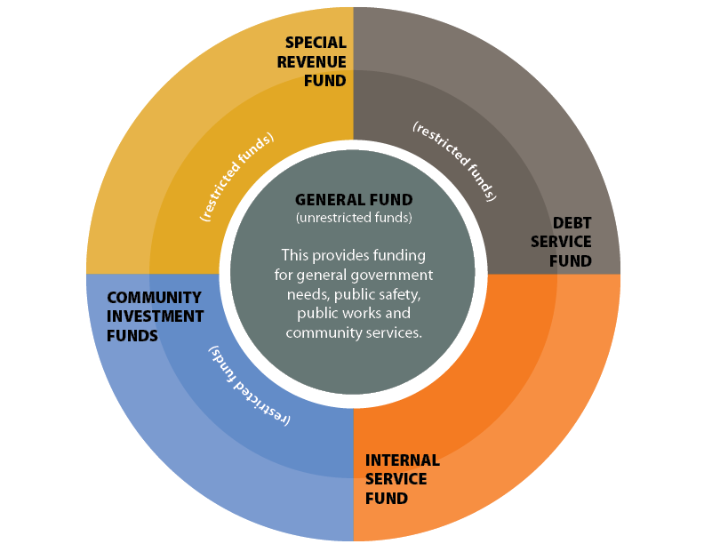 Types of Funds Graphic