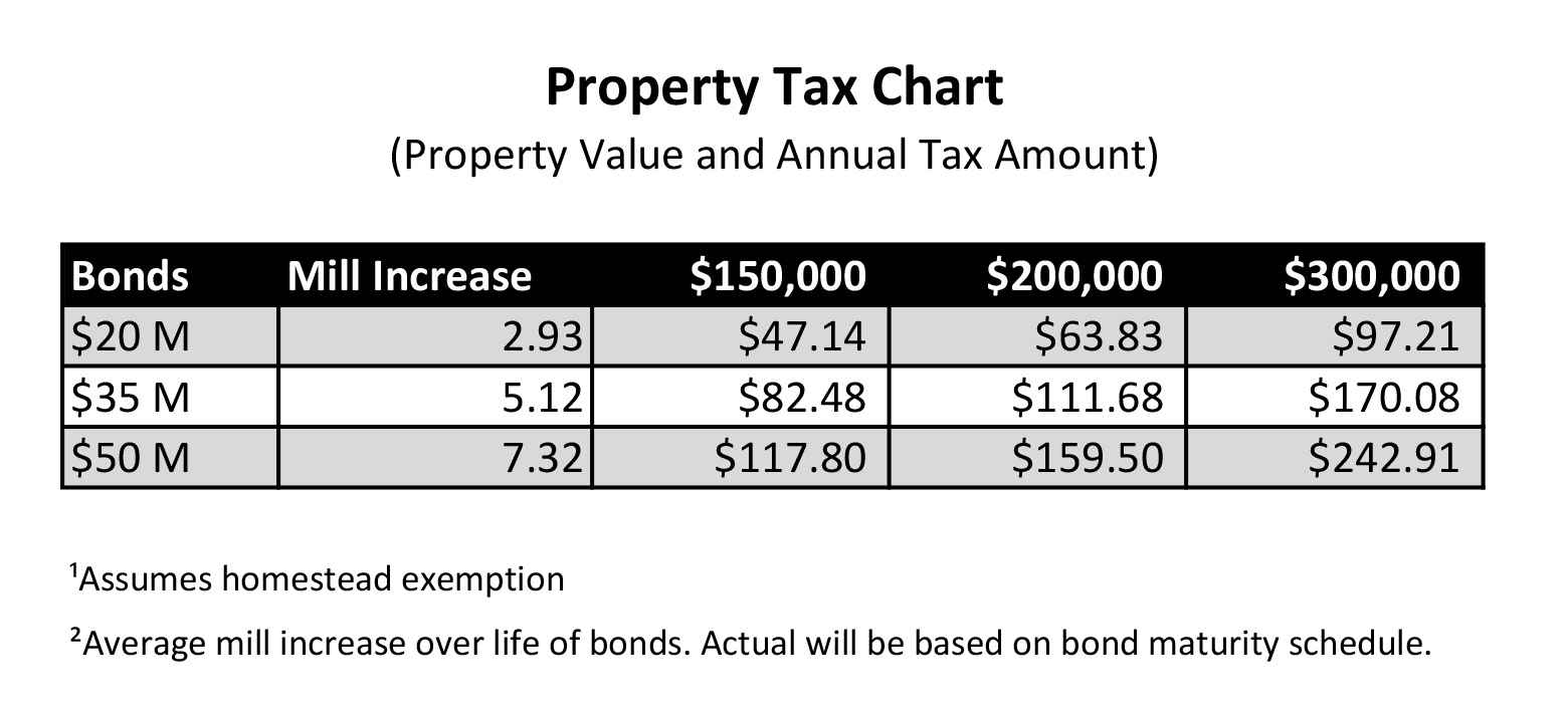 Image of Property Tax Chart