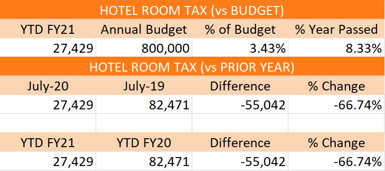 Hotel tax collections for July 2020.