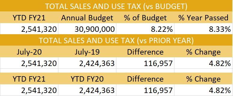Total sales & use tax for July 2020